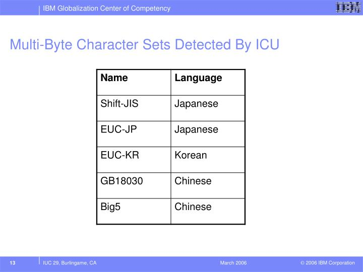 Multi-Byte Character Sets Detected By ICU