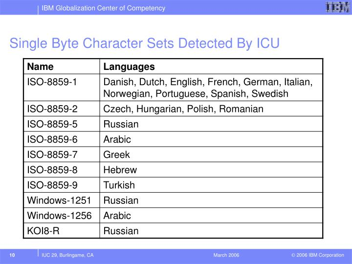 Single Byte Character Sets Detected By ICU