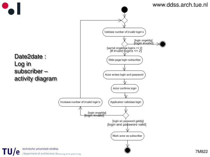 Date2date : Log in subscriber – activity diagram