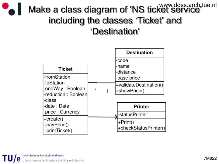 Make a class diagram of 'NS ticket service' including the classes 'Ticket' and 'Destination'