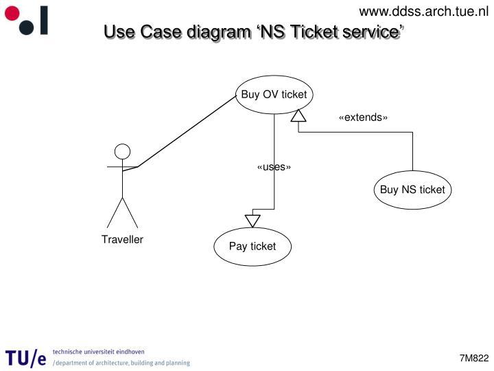 Use Case diagram 'NS Ticket service'