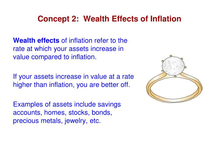 Concept 2:  Wealth Effects of Inflation