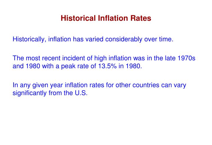 Historical Inflation Rates