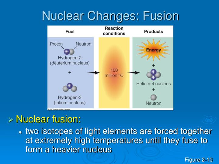 Nuclear Changes: Fusion