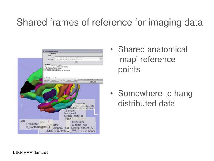 Shared frames of reference for imaging data