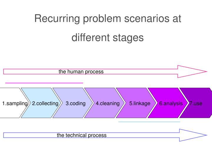 Recurring problem scenarios at