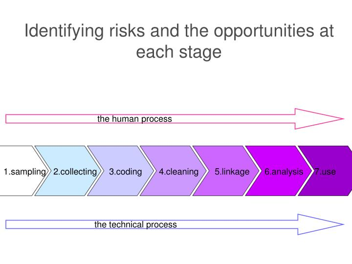 Identifying risks and the opportunities at each stage