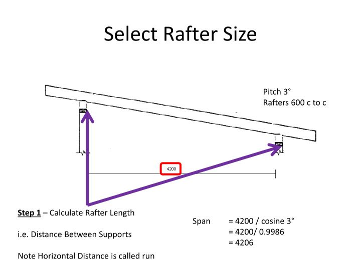 Select Rafter Size