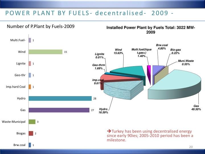 POWER PLANT BY FUELS-