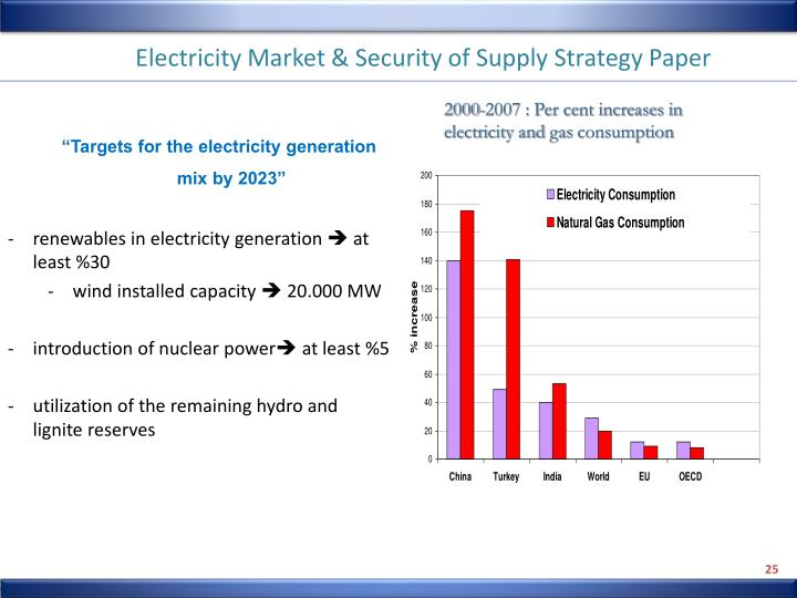 Electricity Market & Security of Supply Strategy Paper