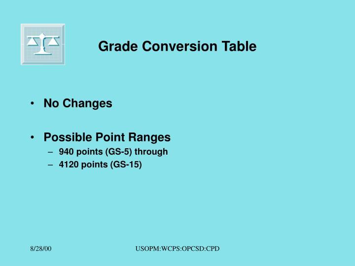 Grade Conversion Table