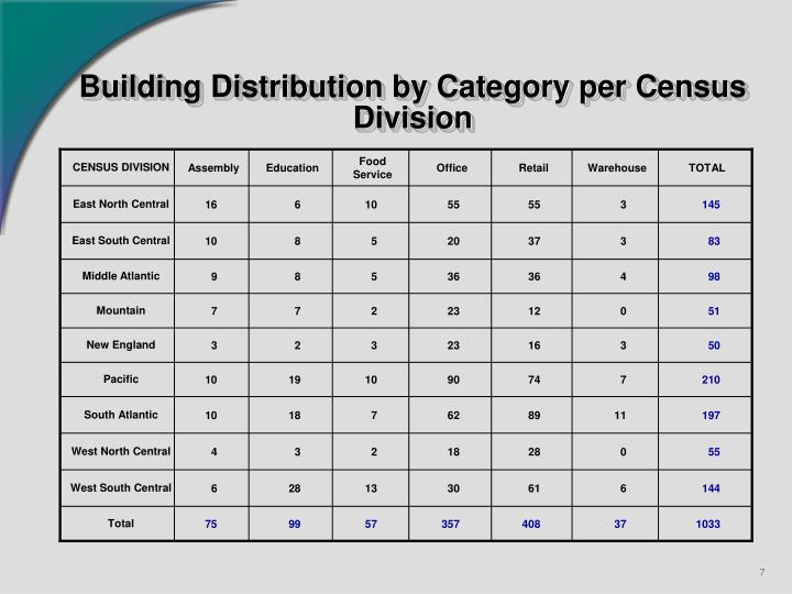 Building Distribution by Category per Census Division