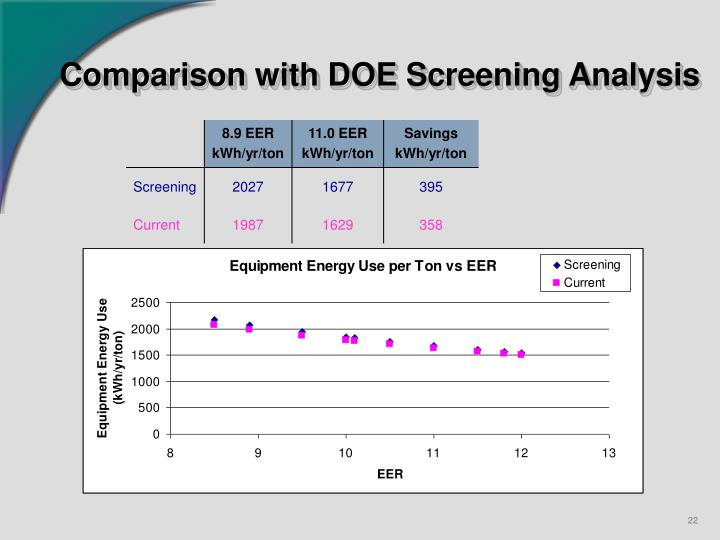 Comparison with DOE Screening Analysis