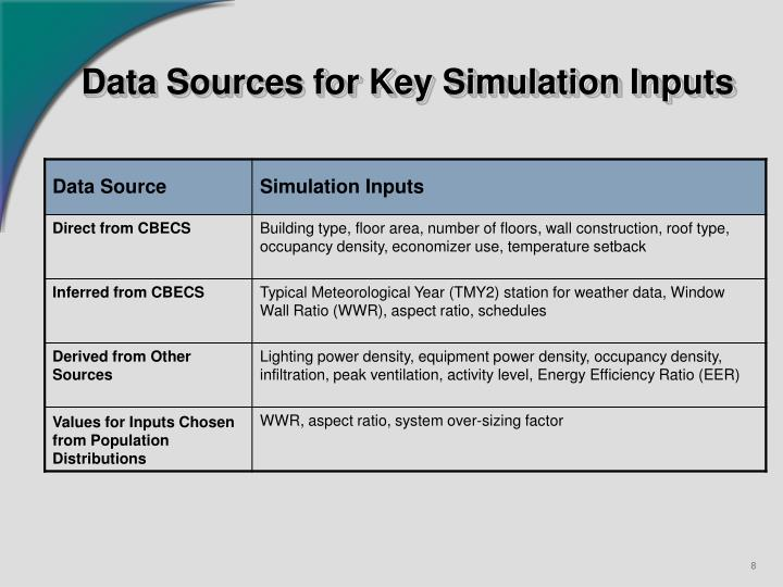 Data Sources for Key Simulation Inputs