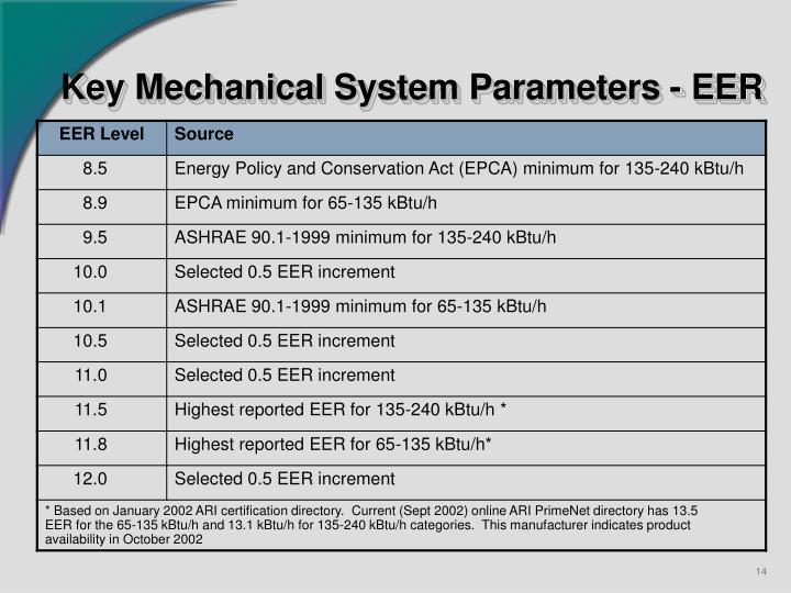 Key Mechanical System Parameters - EER
