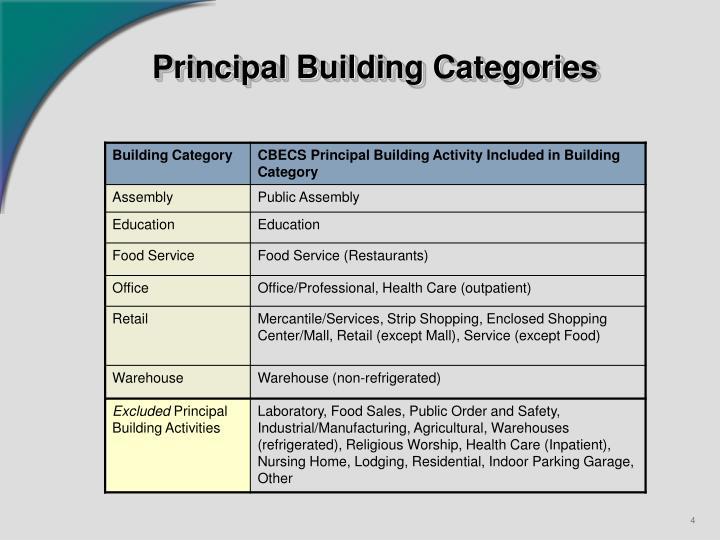 Principal Building Categories