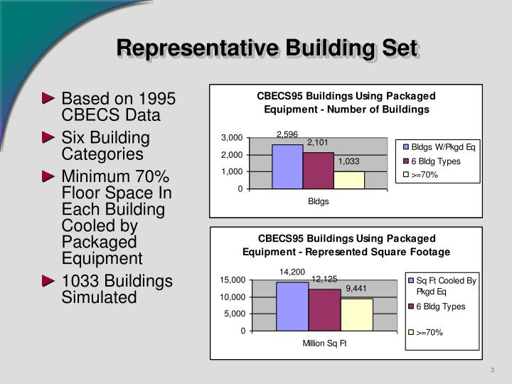 Representative building set