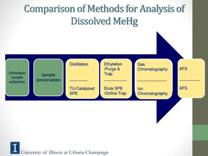 Comparison of Methods for Analysis of Dissolved MeHg