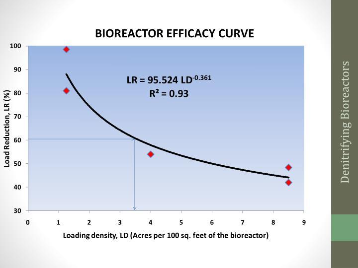 Denitrifying Bioreactors