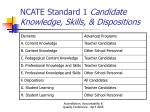 ncate standard 1 candidate knowledge skills dispositions
