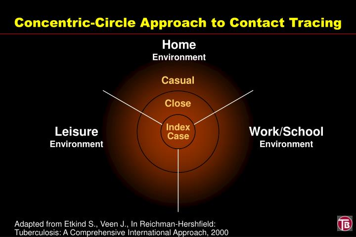 Concentric-Circle Approach to Contact Tracing