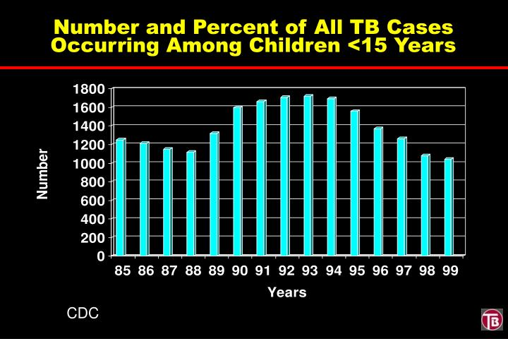 Number and Percent of All TB Cases Occurring Among Children <15 Years