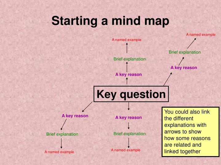 Starting a mind map