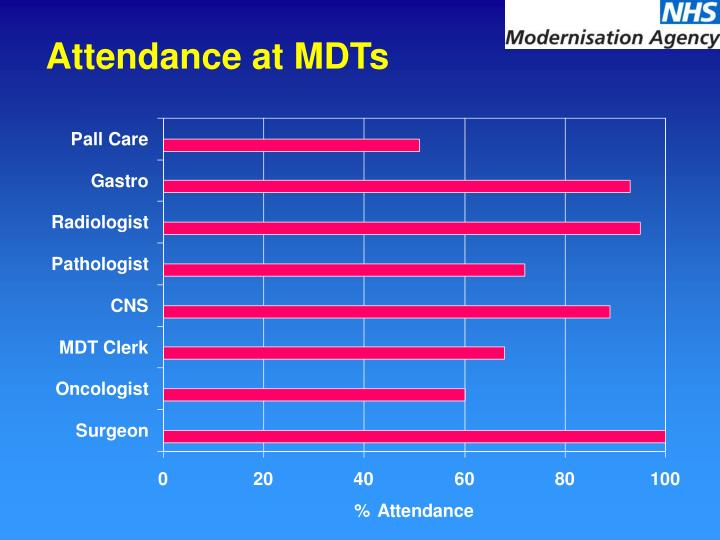 Attendance at MDTs