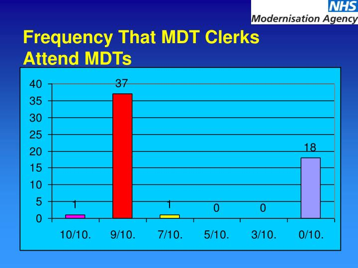 Frequency That MDT Clerks