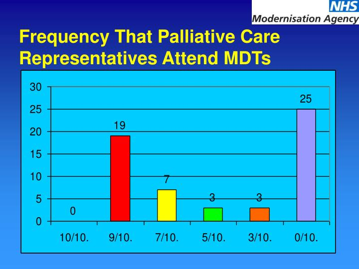 Frequency That Palliative Care