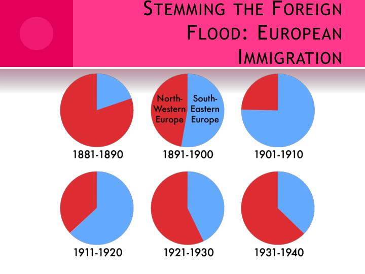 Stemming the Foreign Flood: European Immigration