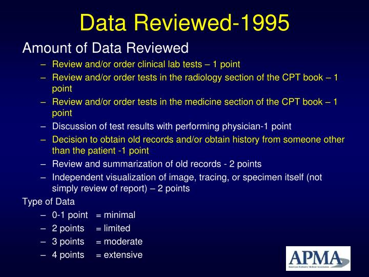 Data Reviewed-1995