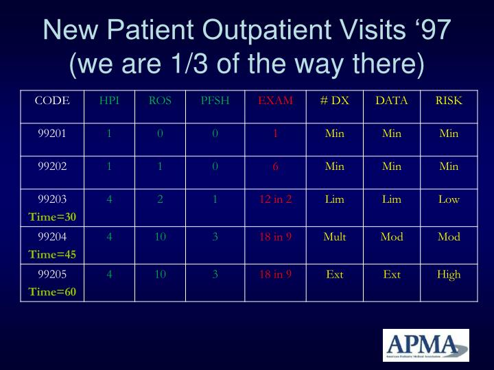 New Patient Outpatient Visits '97