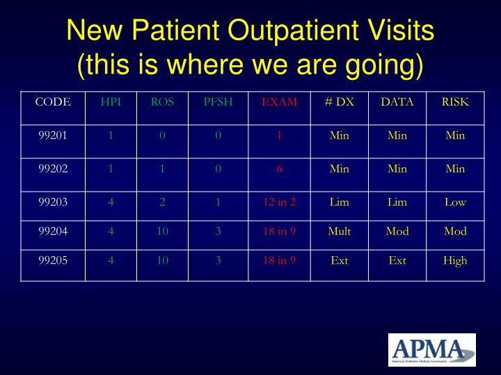 New Patient Outpatient Visits