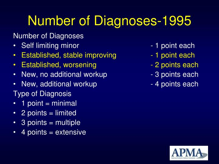 Number of Diagnoses-1995