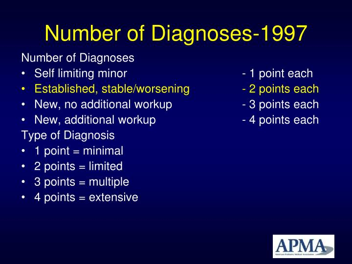 Number of Diagnoses-1997