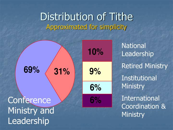 Distribution of Tithe