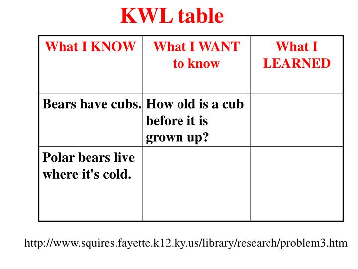 KWL table