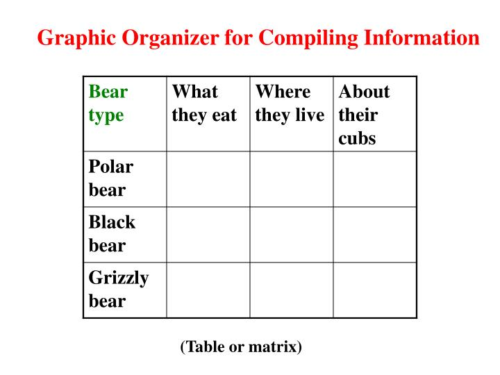 Graphic Organizer for Compiling Information