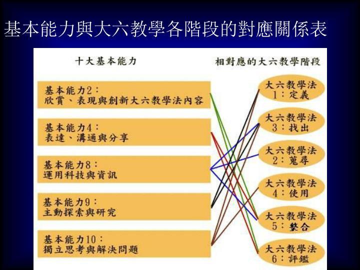 基本能力與大六教學各階段的對應關係表