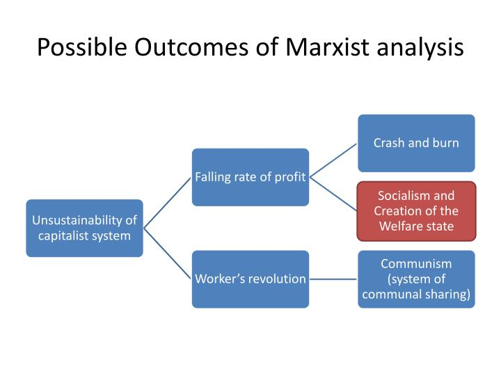 an analysis of the marxism a political economic and social theory by karl marx To what extent are marx's ideas still relevant for today's political theory and praxis   as an economic and social system based upon the theories of karl marx and   of capitalism and could be summed up as a theory that analyses the effect of.