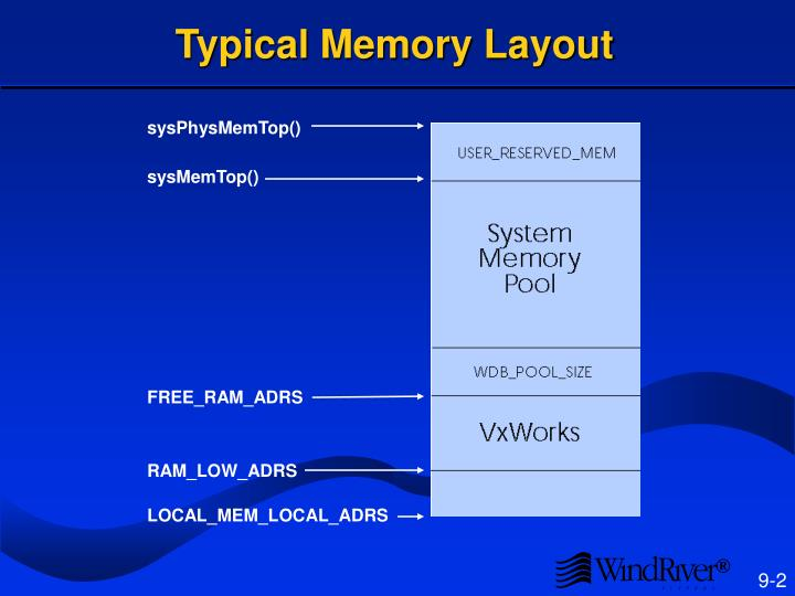 typical memory layout n.