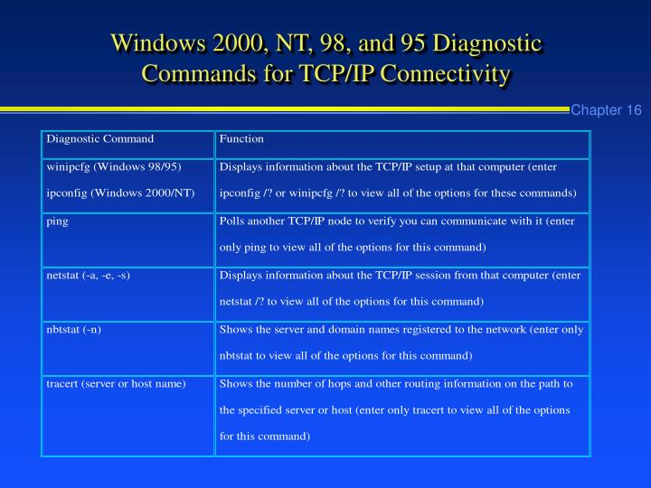 Windows 2000, NT, 98, and 95 Diagnostic Commands for TCP/IP Connectivity