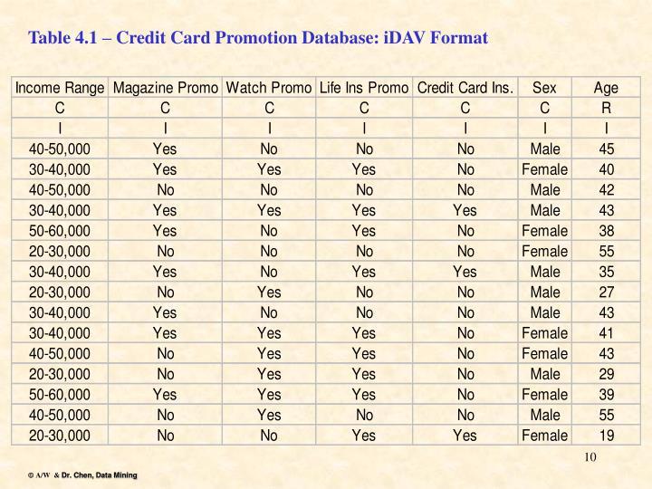 Table 4.1 – Credit Card Promotion Database: iDAV Format