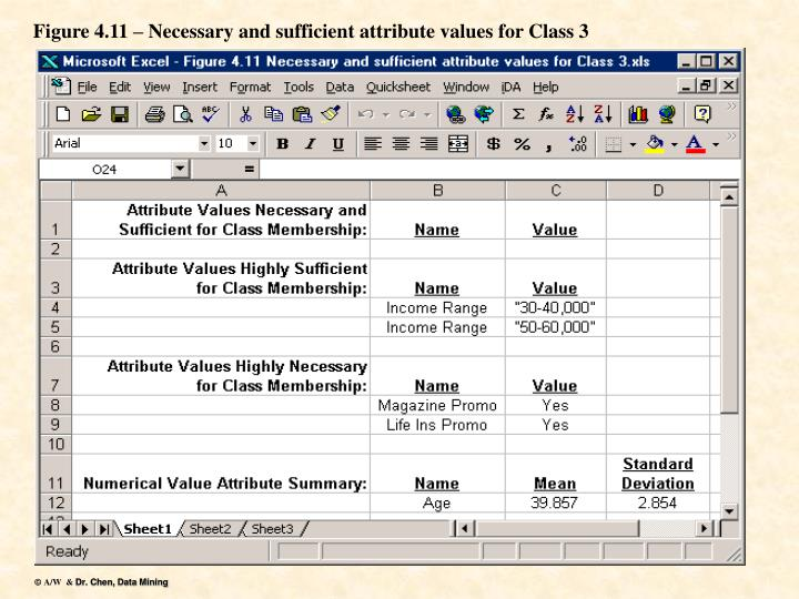 Figure 4.11 – Necessary and sufficient attribute values for Class 3