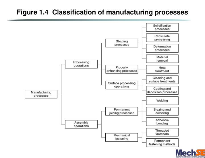 Figure 1.4  Classification of manufacturing processes