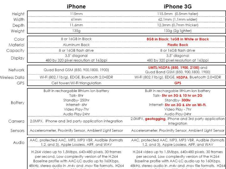 NEW IPHONE VS OLD IPHONE