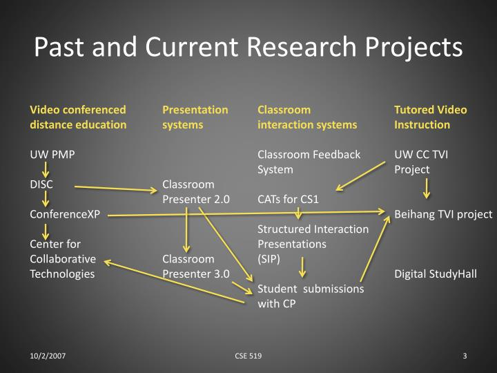 Past and current research projects