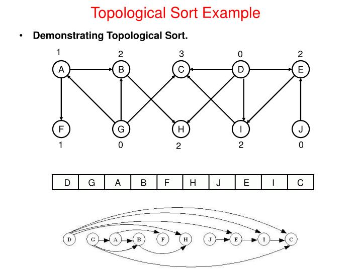 Ppt Topological Sort Powerpoint Presentation Id550854