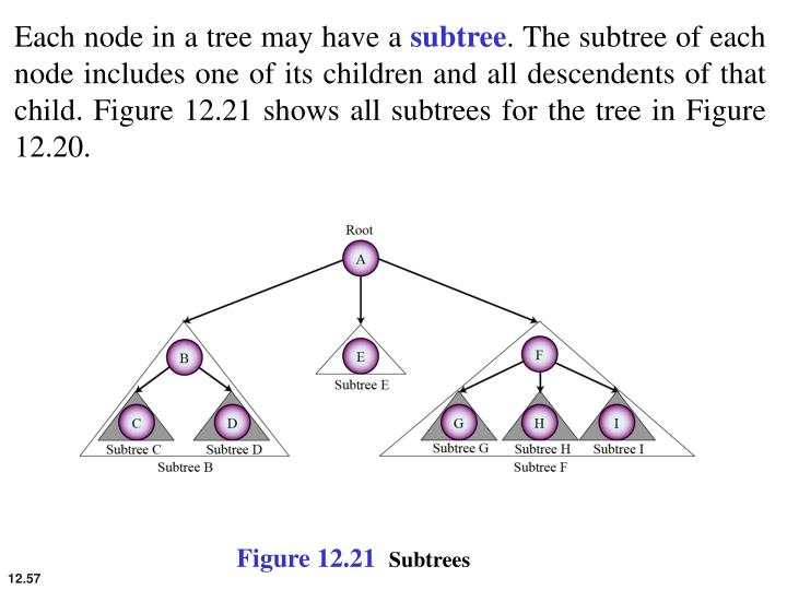 Each node in a tree may have a